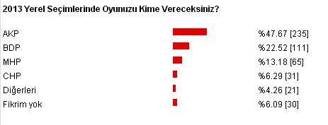 2014 Yerel Seçim anketimiz