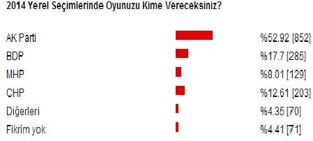 2014 Yerel seçim anketi