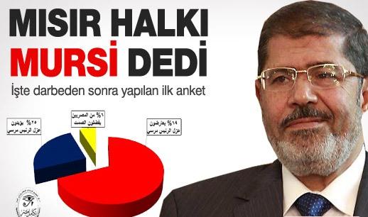 Mısır'da Mursi'ye destek giderek artıyor
