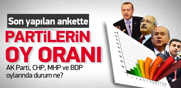İşte AK Parti ve CHP'nin yerel seçimdeki oy oranı!