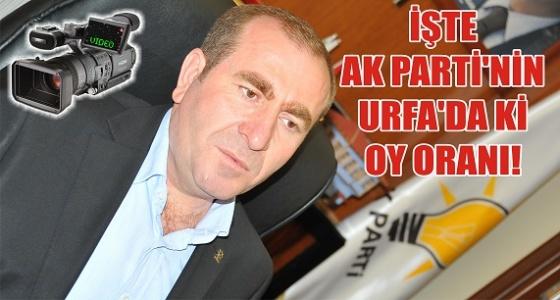 Eğilmez, AK Parti'nin Şanlıurfa'daki oy oranını açıkladı
