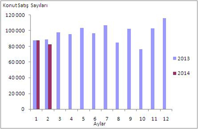 Konut satış istatistikleri açıklandı