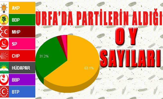 Şanlıurfa'da Hangi Parti Kaç oy Aldı?