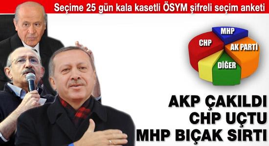 AKP'yi düşüren CHP'yi uçuran anket