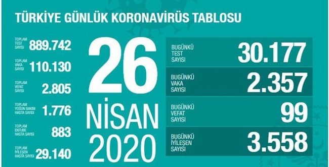 Bakan Koca açıkladı: Türkiye'de koronavirüsten can kaybı ve vaka sayısı