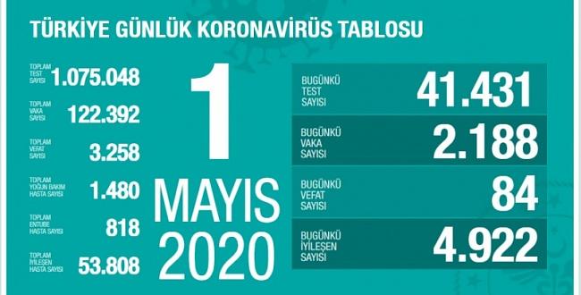 1 Mayıs koronavirüs tablosu! İşte Türkiye'de son durum
