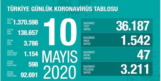 10 Mayıs koronavirüs tablosu! İşte Türkiye'de son durum