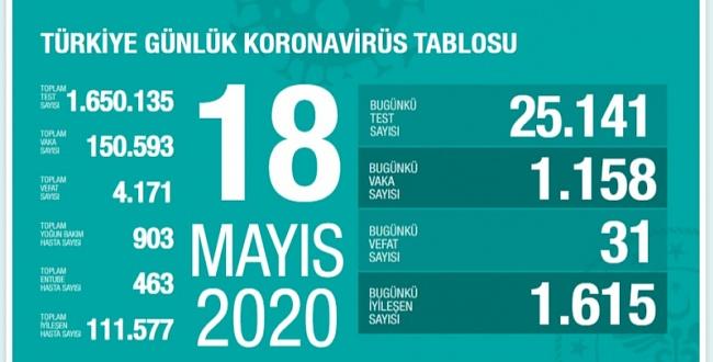18 Mayıs koronavirüs tablosu! İşte Türkiye'de son durum