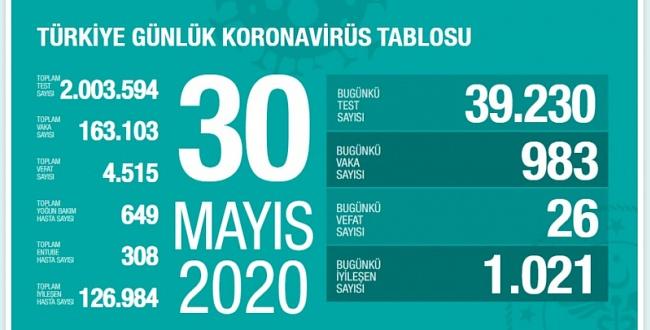 30 Mayıs koronavirüs tablosu! İşte Türkiye'de son durum