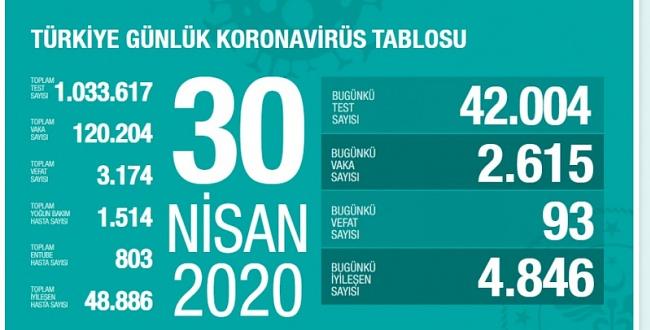30 Nisan koronavirüs tablosu!İşte Türkiye'de son durum