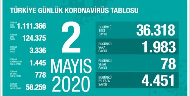 2 Mayıs koronavirüs tablosu! İşte Türkiye'de son durum