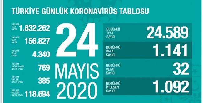 24 Mayıs koronavirüs tablosu! İşte Türkiye'de son durum