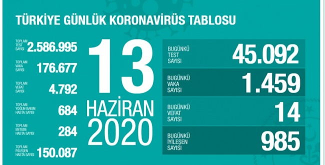 13 Haziran koronavirüs tablosu! İşte Türkiye'de son durum