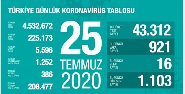 25 Temmuz koronavirüs tablosu! İşte Türkiye'de son durum