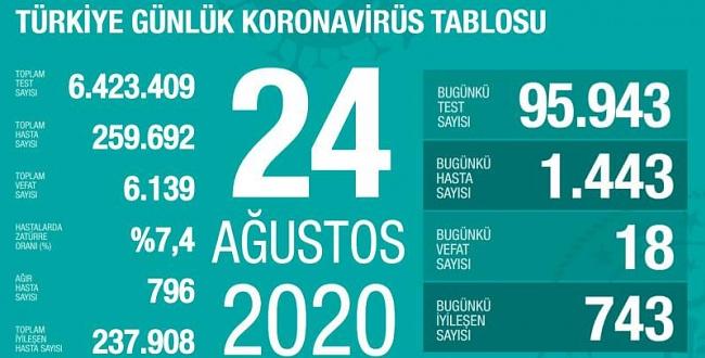 24 Ağustos koronavirüs tablosu! İşte Türkiye'de son durum