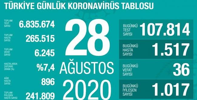 28 Ağustos koronavirüs tablosu! İşte Türkiye'de son durum