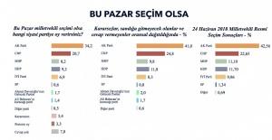 MHP'ye Şok! Sadece Üç Parti Barajı Geçiyor