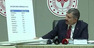 Sağlık Bakanı 1 Nisan İtibariyle Vaka Sayılarını Açıkladı