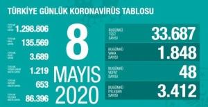 8 Mayıs koronavirüs tablosu! İşte Türkiye'de son durum