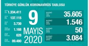 9 Mayıs koronavirüs tablosu! İşte Türkiye'de son durum
