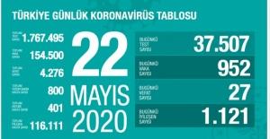 22 Mayıs koronavirüs tablosu! İşte Türkiye'de son durum