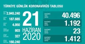 21 Haziran koronavirüs tablosu! İşte Türkiye'de son durum