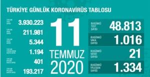 11 Temmuz koronavirüs tablosu! İşte Türkiye'de son durum
