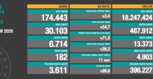 28 Kasım koronavirüs tablosu! İşte Türkiye'de son durum