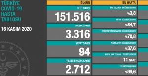 Türkiye'de Covid-19 salgınında hasta vaka sayısı artmaya devam ediyor